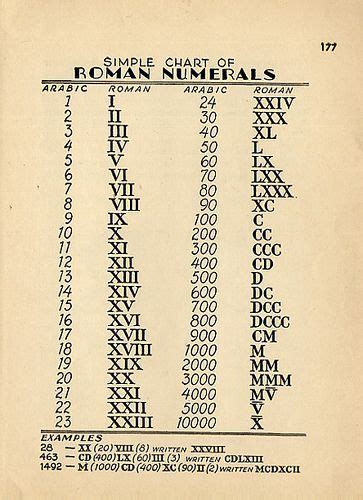 Tattoo Latin Numbers | roman numerals the numeric system used in ancient rome