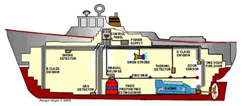 fire boat connection design basis report for fire fighting system room