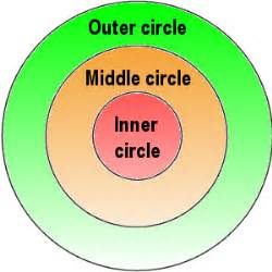 How To Start My Nada Detox Circle by Easa The Three Circles High Intermediate Writing