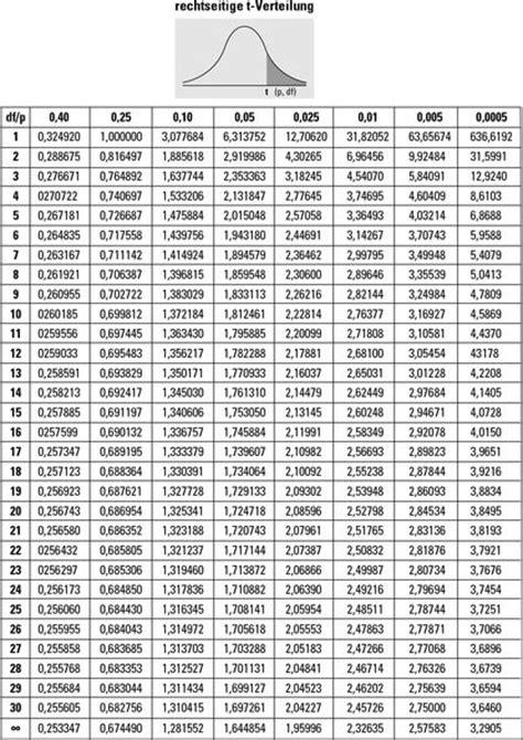 t verteilung tabelle weiterf 252 hrende statistik f 252 r dummies