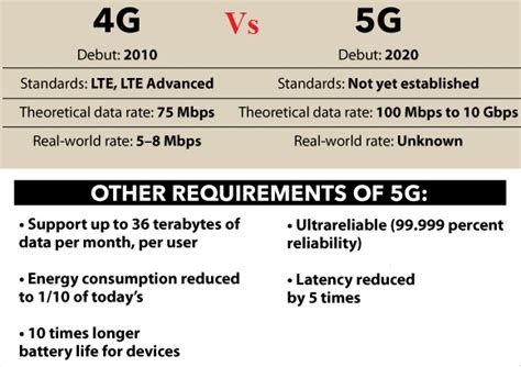 4G Vs. 5G.   Electrical Engineering Blog