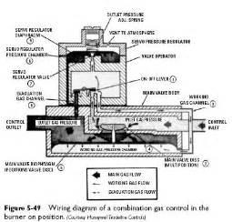 standing pilot combination gas valves industrial corner engineering knowledges news updates