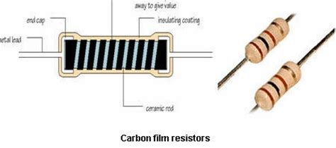 resistor fixed composition fixed carbon composition resistor 28 images carbon composition resistor images construction
