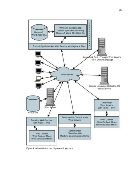 pattern in web mining thesis on web mining
