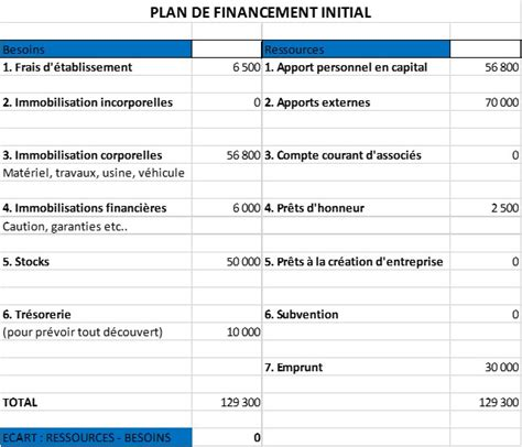 Business Plan Cabinet De Conseil by Exemple Business Plan Cabinet Conseil Essayquality Web