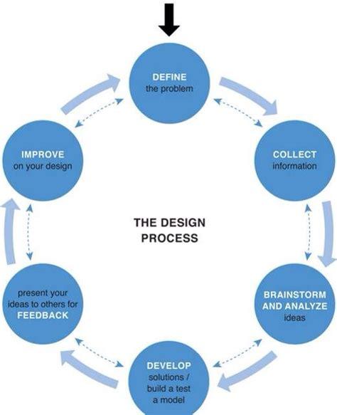 Hcd 101 Digital Ux Design design process design ux hcd