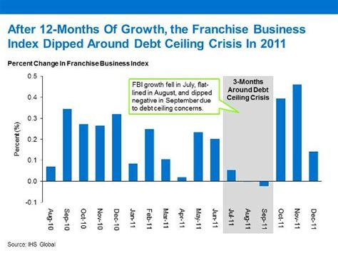 Debt Ceiling Crisis by The Franchise Industry Is Weathering The Shutdown But Concerns Are Growing Free Enterprise