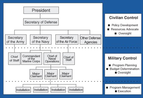 structure of the united states navy wikipedia | autos post