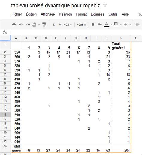 tutoriel tableau croisé dynamique tableaux crois 233 s dynamiques tutoriel