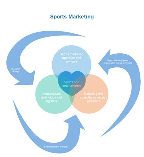 Free Home Floor Plan Software sports marketing venn chart free sports marketing venn