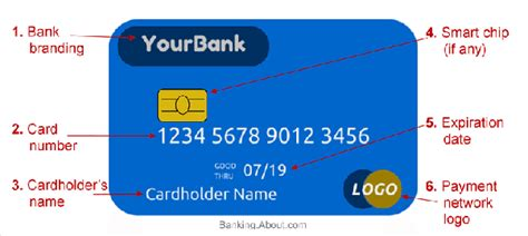 What Is The Gift Card Number - what is the card number on a debit card infocard co
