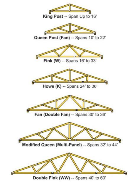 truss building plans find house plans