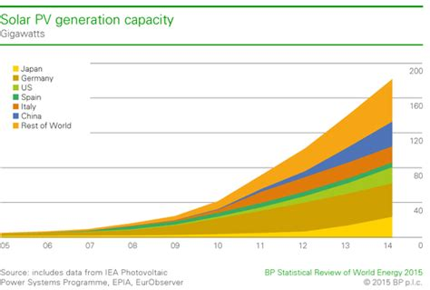changing pattern of energy usage changing patterns of energy consumption geographymonkey com