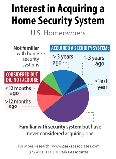 home security industry statistics 28 images which