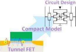 integrated circuit design flow chart development of compact model for tunnel field effect transistors