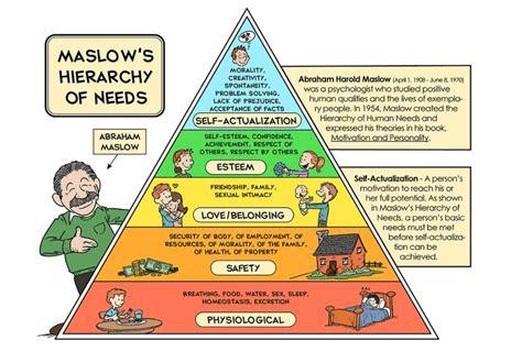 tingkat kebutuhan manusia menurut teori hirarki kebutuhan