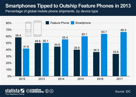 chart mobile chart smartphones tipped to outship feature phones in