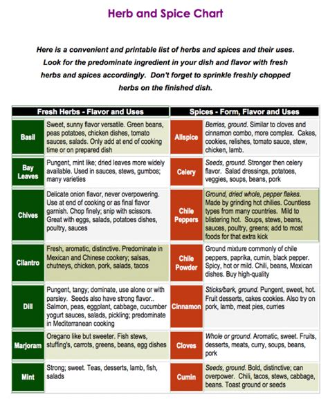 herbs chart easy chart on how to use the herbs from your garden and