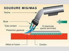 SOUDURE MIG PDF Range Linguee