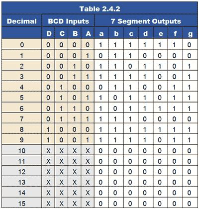 7 Segment Display Table by Karnaugh Maps