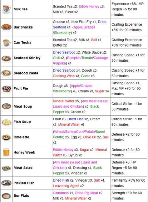 liste ustensile de cuisine ustensiles de cuisine liste avec image gourmandise en image