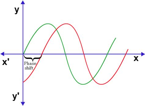 phase shift through an inductor calculating the average power using the oscilloscope electrical engineering stack exchange