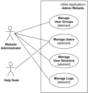 uml diagram for website website management or administration uml use diagrams