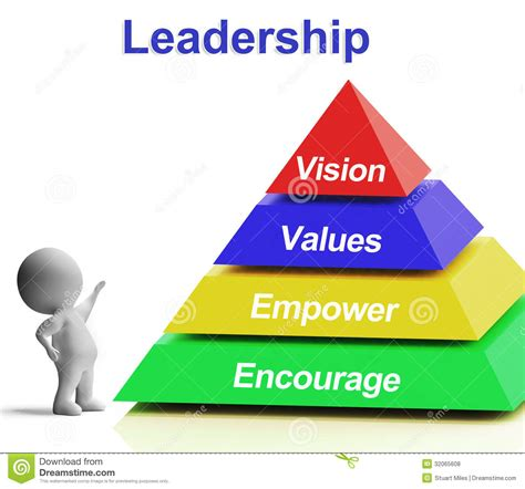 empower your purpose 7 to achieve success and fulfill your destiny books leadership pyramid showing vision values empowerment and