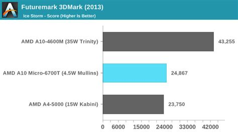 graphics bench benchmark