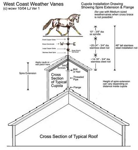 Cupola Installation cupola installation method without cross brace medium sized installation rods west