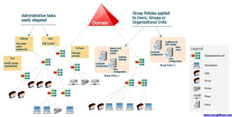 layout landscape directory active directory domain services diagram active directory