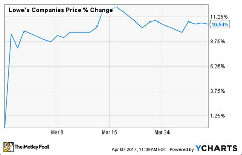why lowe s companies inc stock 11 last month the