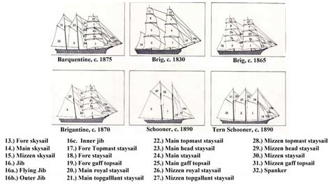 types of boats and names different types of ships and vessels island narratives