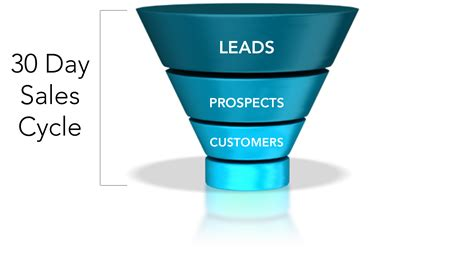 sales funnel how to increase revenue without actually selling