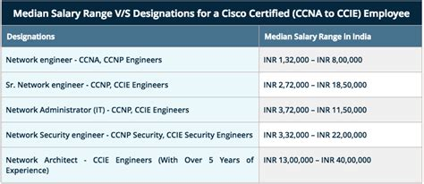 design engineer fresher salary network consulting engineer cisco salary ccna network