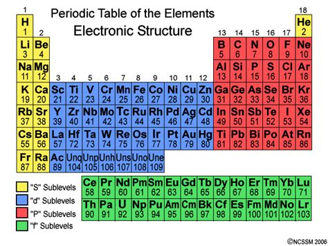 printable periodic table with energy levels periodictable sublevels gif 640 215 480 school daze