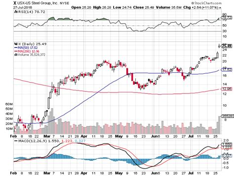 swing trading technical analysis stocks to watch