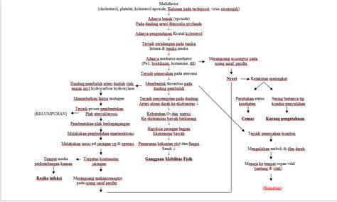 patofisiologi struk blog kesehatan