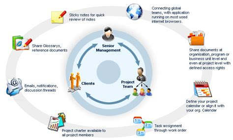 collaborative workflow ppm studio project collaboration and workflow management