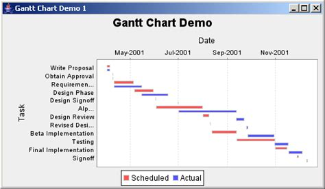 Free 2d 3d Home Design Software by Jfreechart Gantt Demo 1 Gantt Chart 171 Chart 171 Java