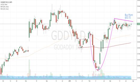 gddy stock price and chart — tradingview