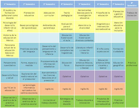 plan curricular de primaria licenciatura en educaci 243 n preescolar mapa curricular