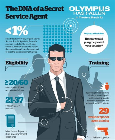 Learning The Secrets Of Services by The Dna Of A Secret Service Infographic
