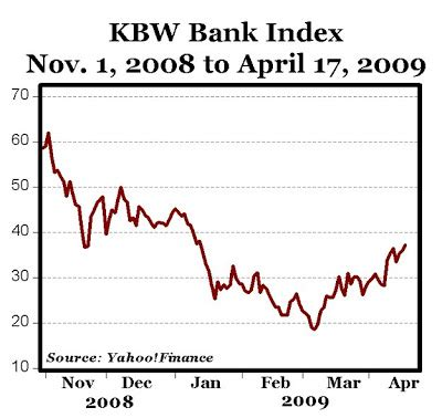 kbw bank index carpe diem 100 gain in kbw bank index since early march