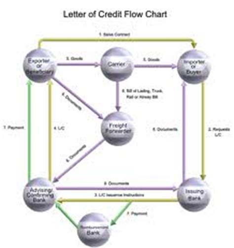 Letter Of Credit Definition Accounting What Is Letter Of Credit Assignment Point