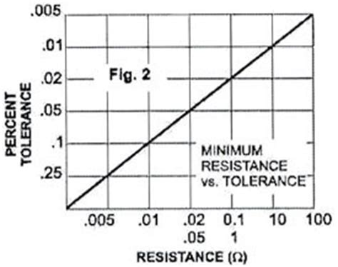 what is the minimum resistance of a 100 ohm resistor with 10 tolerance what is the minimum resistance of a 100 ohm resistor with 10 tolerance 28 images after the