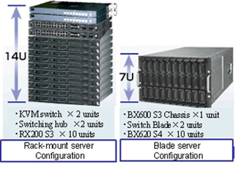 primergy feature story blade server benefits fujitsu