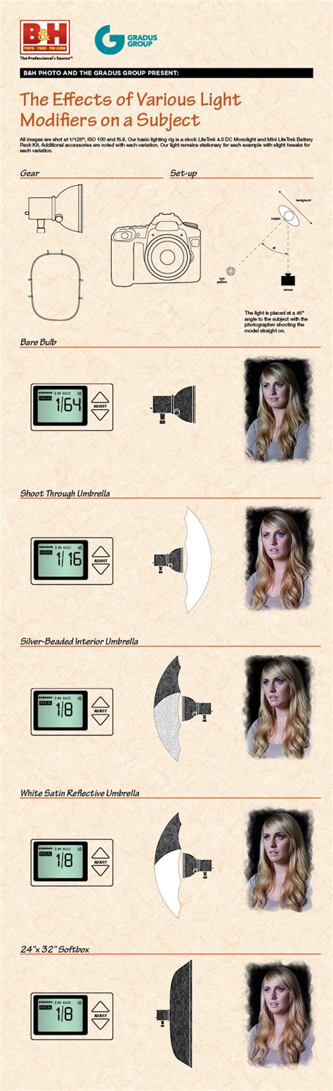 lighting tips infographic the effects of various light modifiers on a