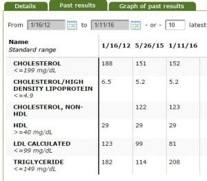 lipid panel color blood test results one year later after going vegan