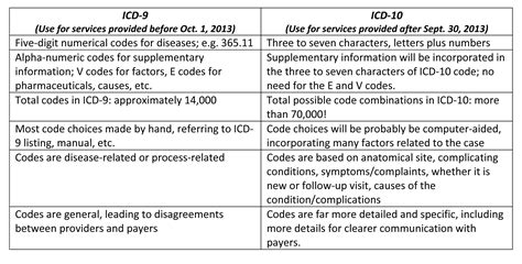 icd 10 codes for symptoms signs abnormal clinical opinions on icd 10
